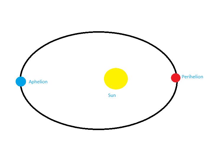 Perihelion and Aphelion